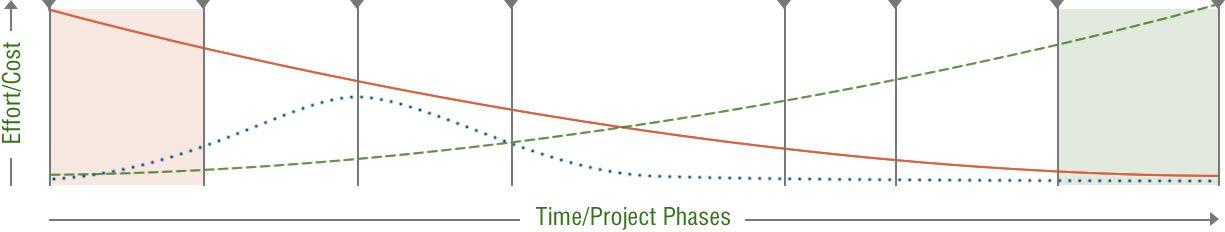 how-we-work-chart